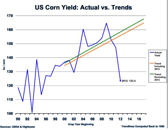 Corn Trend