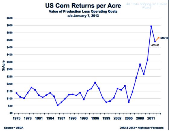 Corn Trend2