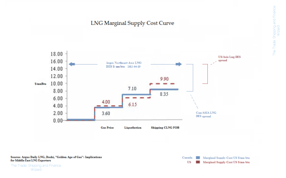 LNG Marginal Supply cost curve