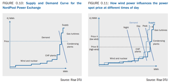 How wind power affects structurally the power prices at different time in a day in the power markets