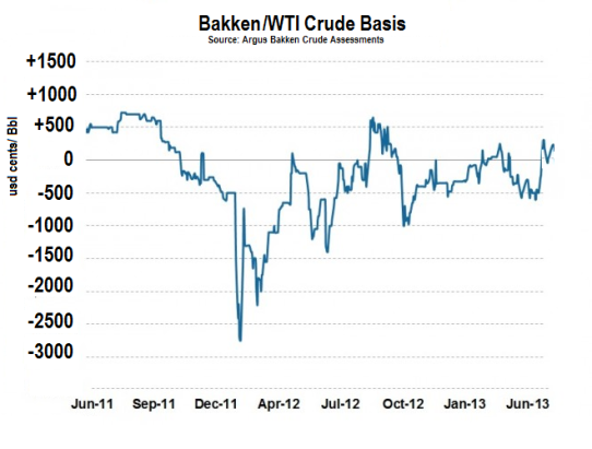 Bakken Wti basis assessment (realized basis)