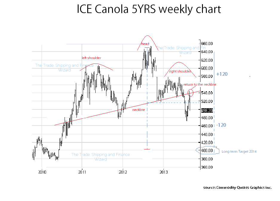 Canola: Cheap but under pressure of both the comingharvest.