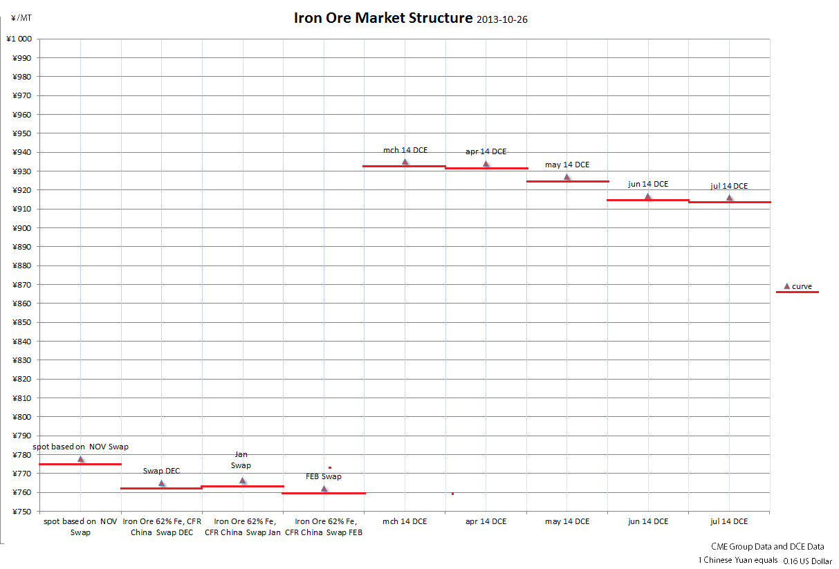 Iron ore market structure