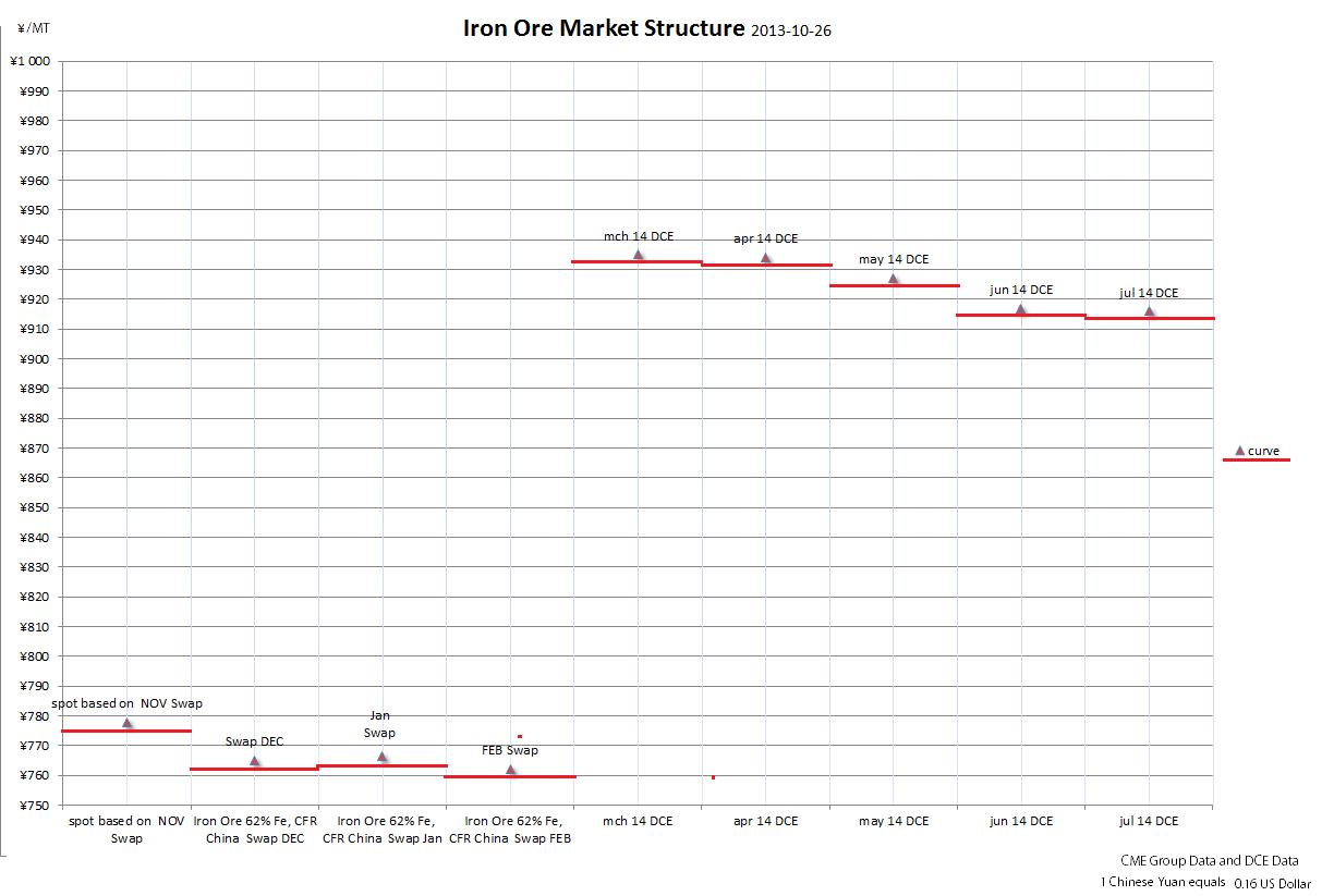 Iron ore market structure