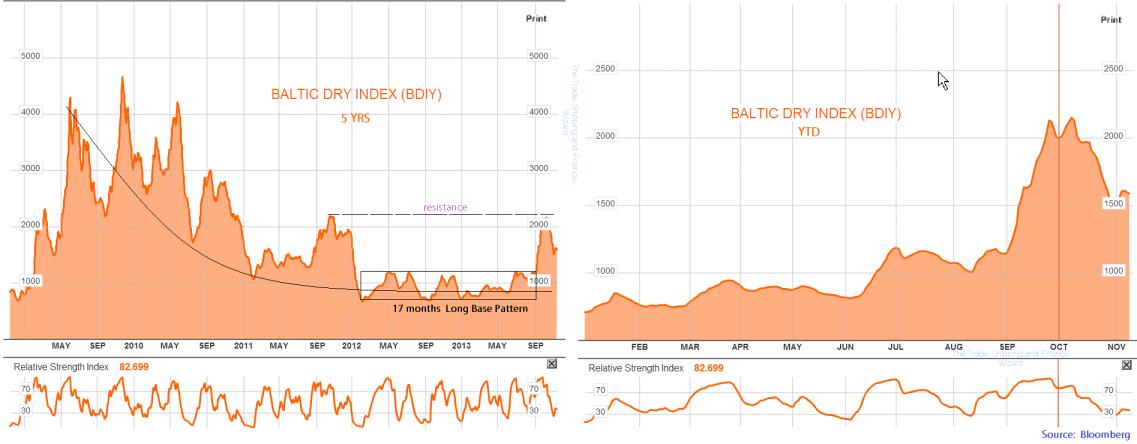 Baltic dry chart 2013-11=09