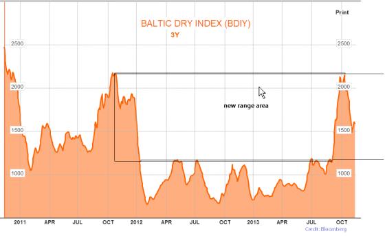 Baltic dry chart new range 2013-11=09