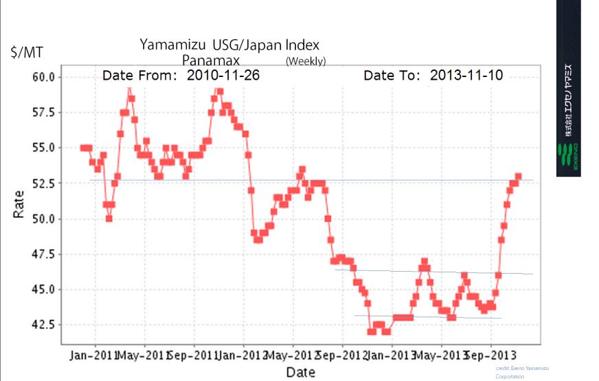Yamamizu panamax update 3