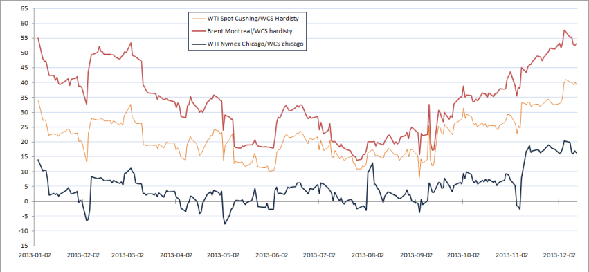 WTI Spot Cushing minus WCS Hardisty, WTI ex chicago minus WCS ex chicago and the forgotten Brent/WCS Montreal