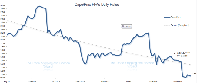 Dry-Bulk Shipping Capesize/Panamax daily rate ratio dropped to a 15-year Low.