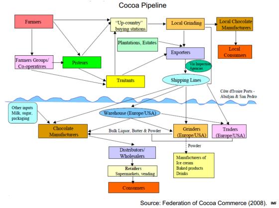 cocoa pipeline