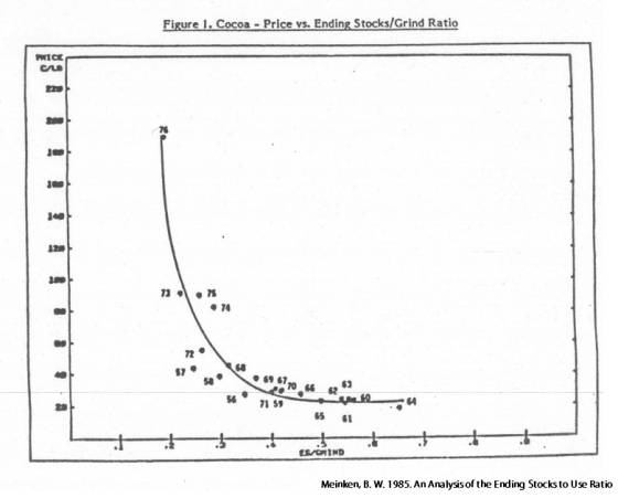 cocoa price ending stock grind ratio