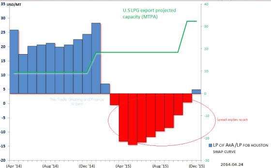 LP cif ara fob houston swap curve
