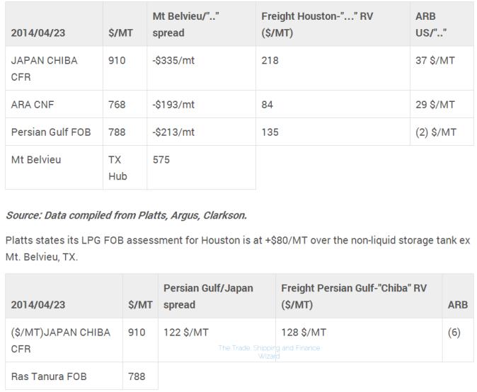 lp freight matrix