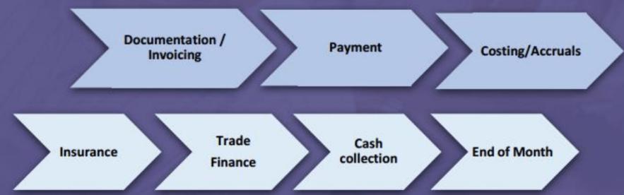 Trade to Cash