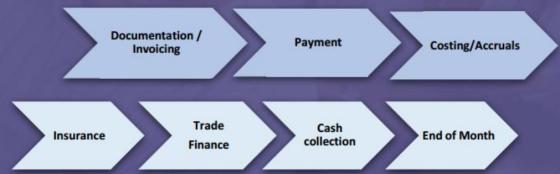 Trade cycle accounting