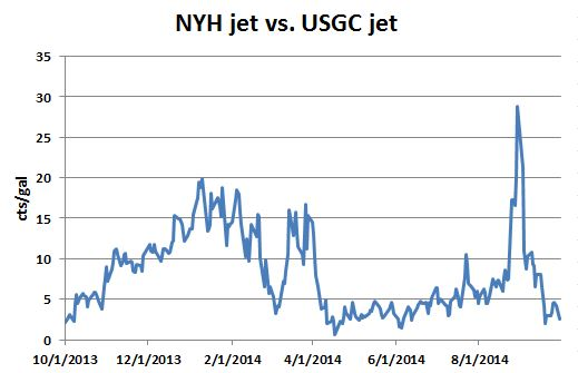 JET Fuel: NY Harbor vs USGC vs Canada. How the phys work alongside shipping and spreads ?