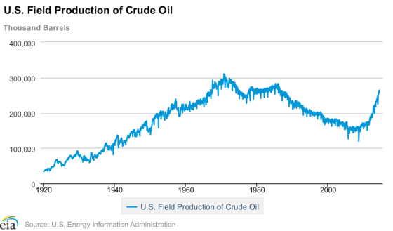 U.S field production