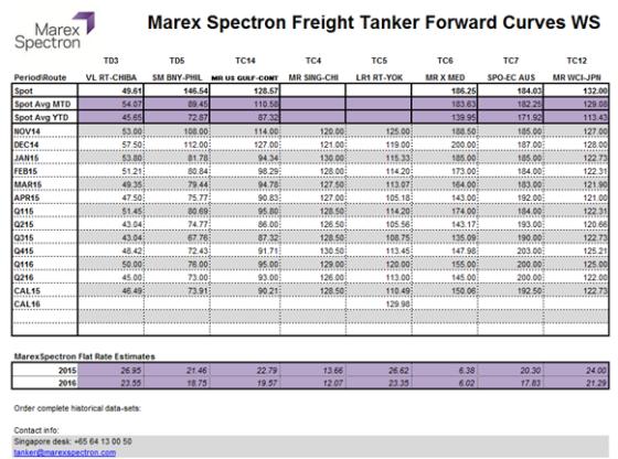 Marex spectron tanker forward curves WS