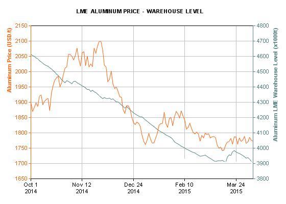LME price vs inventory