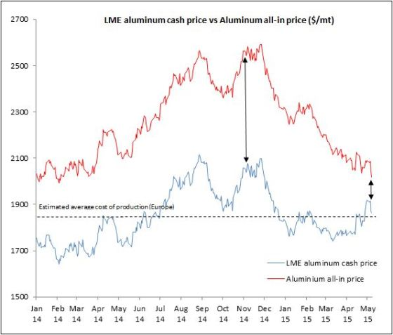 smart-lme-aluminum-cash-price-vs-all-in