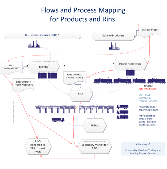 flows and Process Mapping