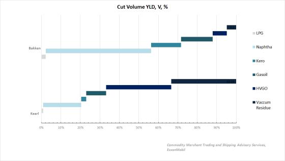 cut volume YLD, V, %