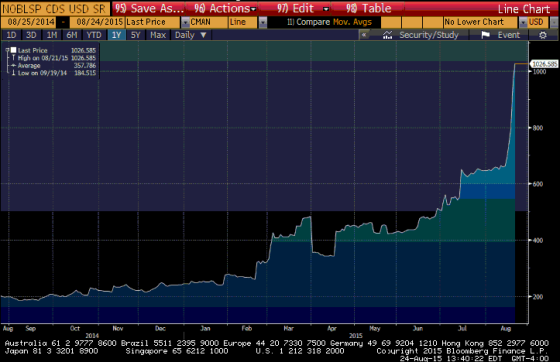 Noble Group CDS 5yrs