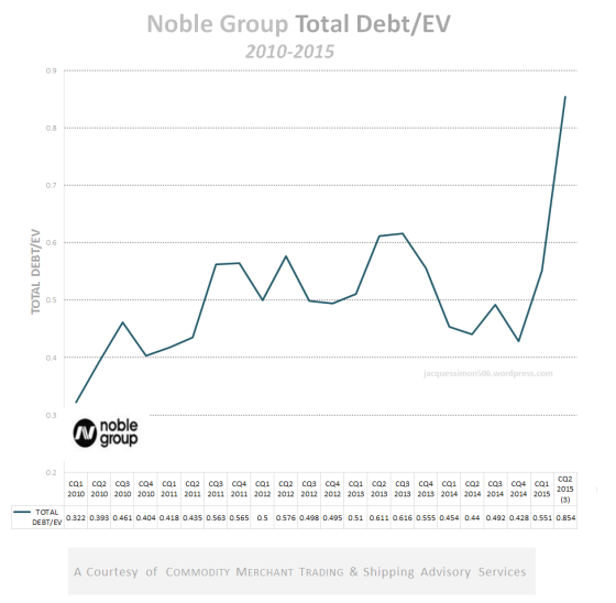Noble Group total debt on EV