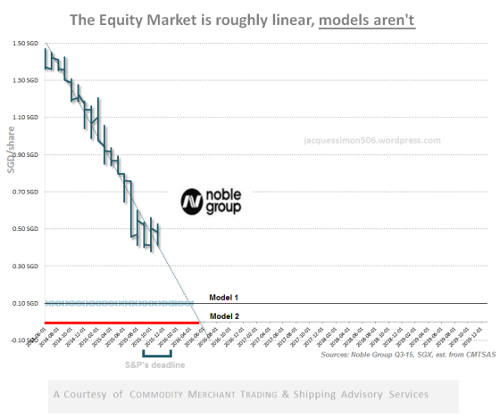 the equity market
