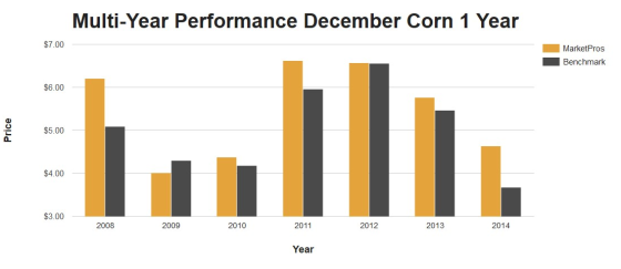 corn performance
