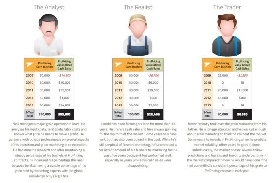 farmers profiles