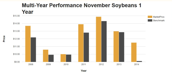 soybeans performance 1