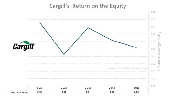 Cargill roe