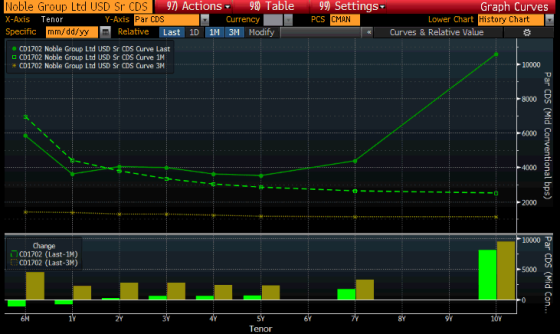 noble group cds curves