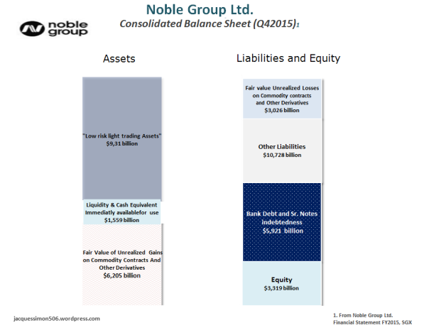 Noble Group Consolidated Balance Sheet Q42015