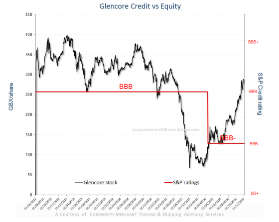 glencore-credit-vs-equity