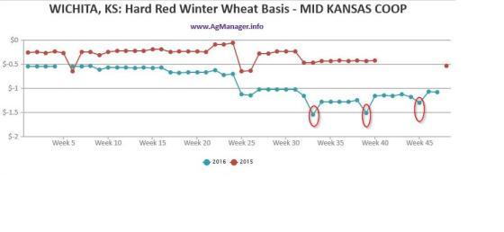 wheat-basis