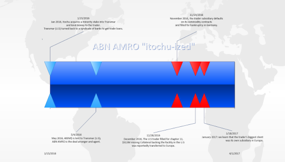 abn-amro-itochized