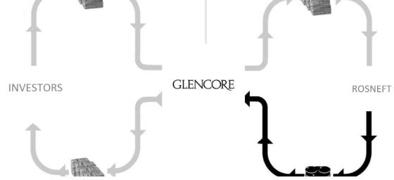 Glencore Rosneft