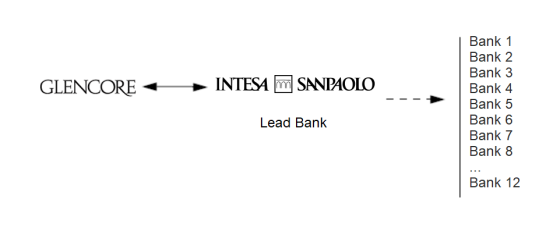 syndication credit structure