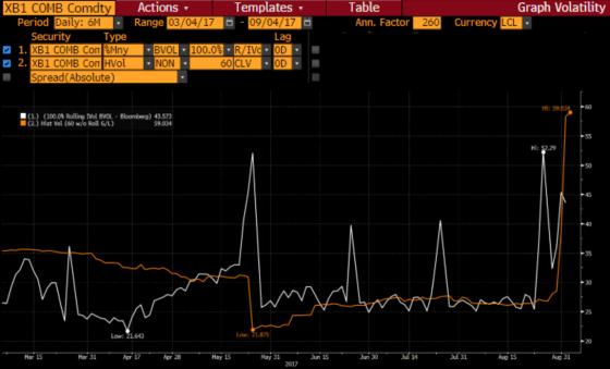 XB1 gasoline volatility.png