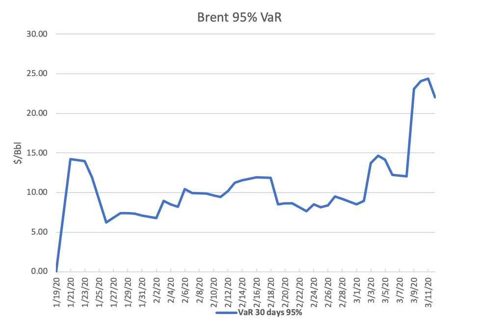 BrentVar